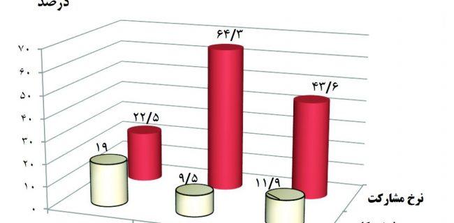 ۲۹٫۴ درصد جوانان هرمزگان بیکارند